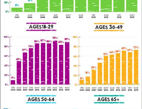 Uso de las Redes Sociales por Edad