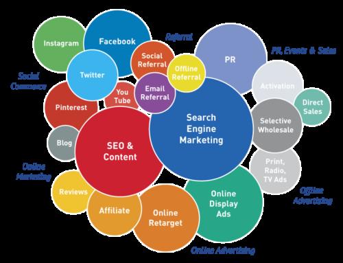 5 pasos fundamentales para una estrategia digital