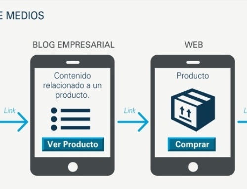 Integración de Medios Digitales