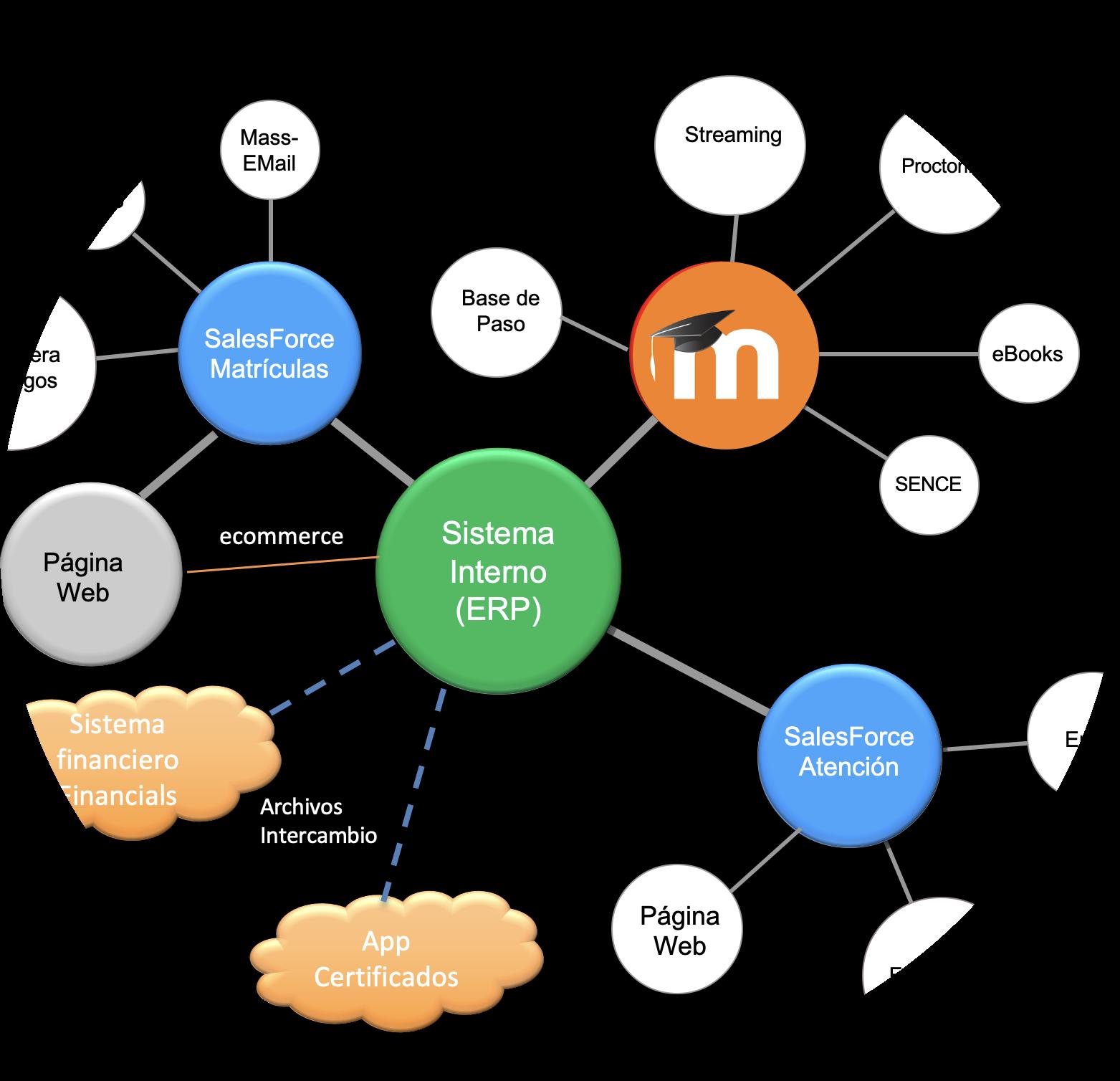 Innovación en educación online - LMS Moodle - Martin Meister